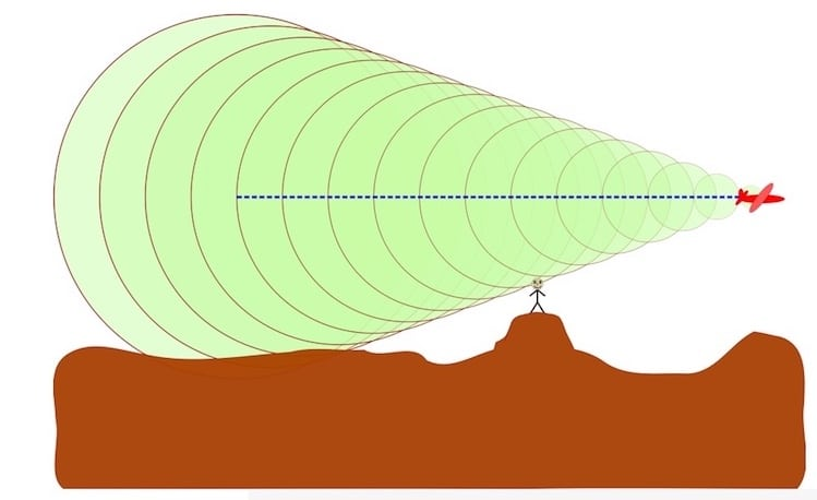 Figure 5.  A sonic boom produced by an aircraft moving at M=2.92 (2.92 times the speed of sound).  An observer hears the boom when the shock wave, on the edges of the cone, crosses his/her location.  Picture credit: Wikipedia.