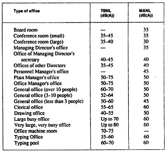Typical Background Noise Level TBNL And Recommended Maximum Acceptable MANL For Various Offices