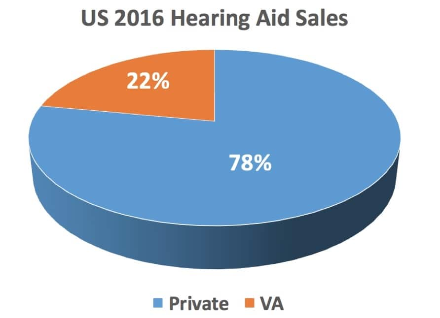 hearing aid sales private vs veterans administration
