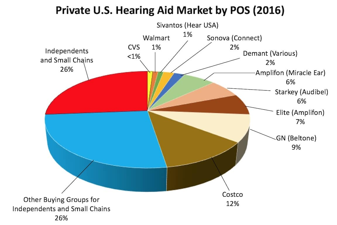 private hearing aid market by point of sale