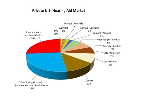us hearing aid sales market
